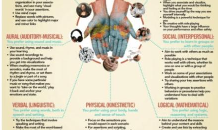 7 Learning Styles (Howard Gardner)