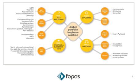 Accompagnement de carrière chez Fopas