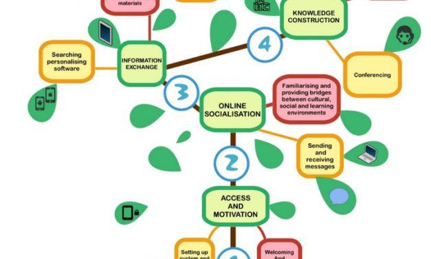 De verdere opmars van e-tivities en e-moderators